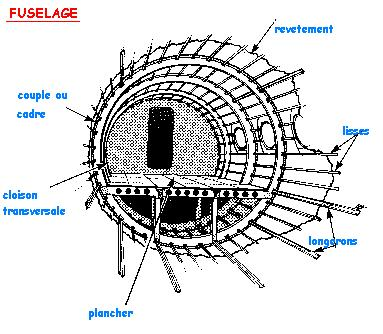Projet Aéronautique
